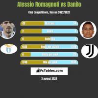 Alessio Romagnoli vs Danilo h2h player stats