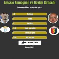 Alessio Romagnoli vs Davide Biraschi h2h player stats