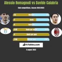 Alessio Romagnoli vs Davide Calabria h2h player stats