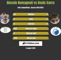Alessio Romagnoli vs Denis Vavro h2h player stats