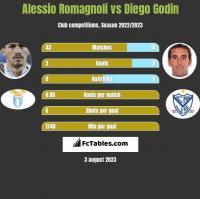 Alessio Romagnoli vs Diego Godin h2h player stats