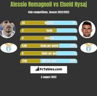 Alessio Romagnoli vs Elseid Hysaj h2h player stats