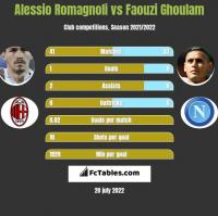 Alessio Romagnoli vs Faouzi Ghoulam h2h player stats
