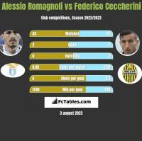 Alessio Romagnoli vs Federico Ceccherini h2h player stats