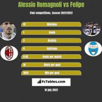 Alessio Romagnoli vs Felipe h2h player stats