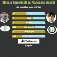 Alessio Romagnoli vs Francesco Acerbi h2h player stats