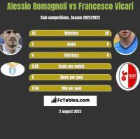 Alessio Romagnoli vs Francesco Vicari h2h player stats