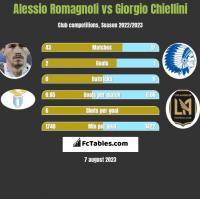 Alessio Romagnoli vs Giorgio Chiellini h2h player stats