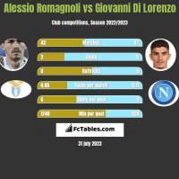 Alessio Romagnoli vs Giovanni Di Lorenzo h2h player stats