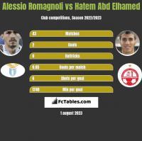 Alessio Romagnoli vs Hatem Abd Elhamed h2h player stats