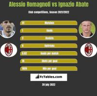 Alessio Romagnoli vs Ignazio Abate h2h player stats