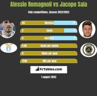 Alessio Romagnoli vs Jacopo Sala h2h player stats