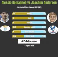 Alessio Romagnoli vs Joachim Andersen h2h player stats