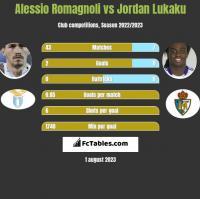 Alessio Romagnoli vs Jordan Lukaku h2h player stats