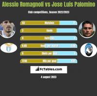Alessio Romagnoli vs Jose Luis Palomino h2h player stats