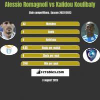 Alessio Romagnoli vs Kalidou Koulibaly h2h player stats