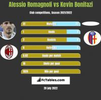 Alessio Romagnoli vs Kevin Bonifazi h2h player stats