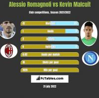 Alessio Romagnoli vs Kevin Malcuit h2h player stats