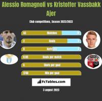 Alessio Romagnoli vs Kristoffer Vassbakk Ajer h2h player stats
