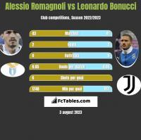 Alessio Romagnoli vs Leonardo Bonucci h2h player stats