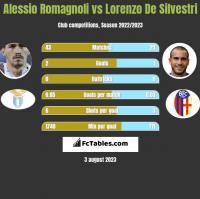 Alessio Romagnoli vs Lorenzo De Silvestri h2h player stats