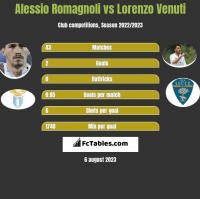Alessio Romagnoli vs Lorenzo Venuti h2h player stats