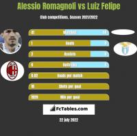 Alessio Romagnoli vs Luiz Felipe h2h player stats