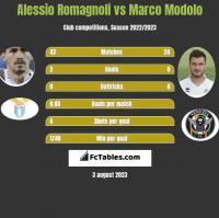 Alessio Romagnoli vs Marco Modolo h2h player stats