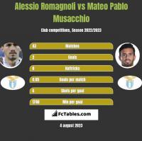 Alessio Romagnoli vs Mateo Pablo Musacchio h2h player stats