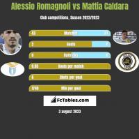 Alessio Romagnoli vs Mattia Caldara h2h player stats