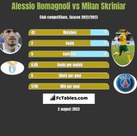 Alessio Romagnoli vs Milan Skriniar h2h player stats