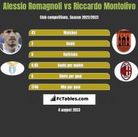 Alessio Romagnoli vs Riccardo Montolivo h2h player stats