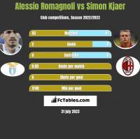 Alessio Romagnoli vs Simon Kjaer h2h player stats