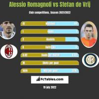 Alessio Romagnoli vs Stefan de Vrij h2h player stats
