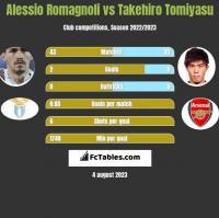 Alessio Romagnoli vs Takehiro Tomiyasu h2h player stats