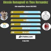Alessio Romagnoli vs Theo Hernandez h2h player stats