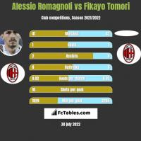 Alessio Romagnoli vs Fikayo Tomori h2h player stats
