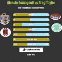 Alessio Romagnoli vs Greg Taylor h2h player stats