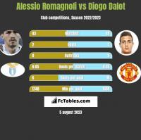 Alessio Romagnoli vs Diogo Dalot h2h player stats