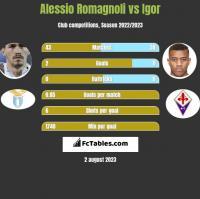 Alessio Romagnoli vs Igor h2h player stats