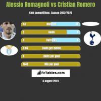 Alessio Romagnoli vs Cristian Romero h2h player stats