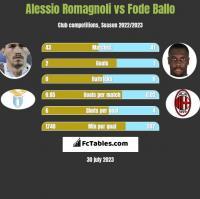 Alessio Romagnoli vs Fode Ballo h2h player stats