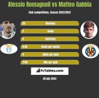 Alessio Romagnoli vs Matteo Gabbia h2h player stats