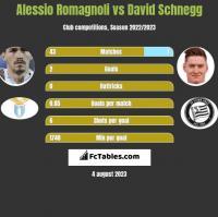 Alessio Romagnoli vs David Schnegg h2h player stats