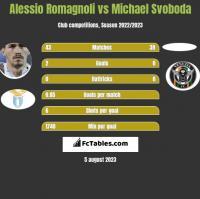 Alessio Romagnoli vs Michael Svoboda h2h player stats