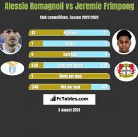 Alessio Romagnoli vs Jeremie Frimpong h2h player stats