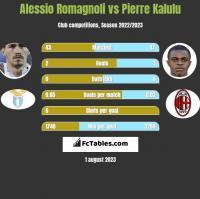 Alessio Romagnoli vs Pierre Kalulu h2h player stats
