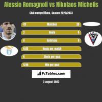 Alessio Romagnoli vs Nikolaos Michelis h2h player stats
