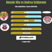 Alessio Vita vs Andrea Schiavone h2h player stats
