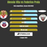 Alessio Vita vs Federico Proia h2h player stats